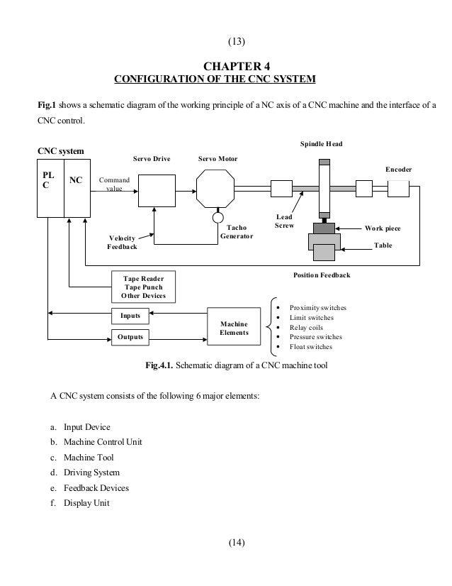 cnc machine circuit diagram cnc image wiring diagram block diagram of cnc machine the wiring diagram on cnc machine circuit diagram