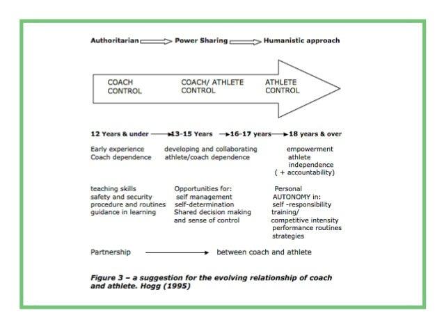 Self-Taught Coaching/Training Certification Professionalization EVOLUTION TO COACHING