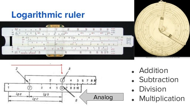 Logarithmic ruler ● Addition ● Subtraction ● Division ● MultiplicationAnalog