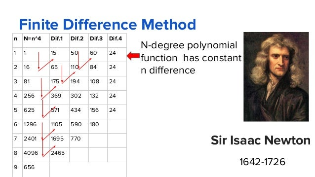 Finite Difference Method N-degree polynomial function has constant n difference n N=n^4 Dif.1 Dif.2 Dif.3 Dif.4 1 1 15 50 ...