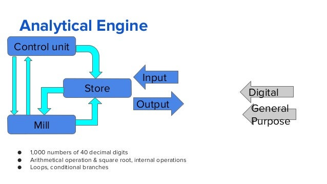 Analytical Engine Control unit Store Mill Output Input Digital General Purpose ● 1,000 numbers of 40 decimal digits ● Arit...