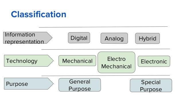 Classification Digital Analog Hybrid Information representation Mechanical Electro Mechanical ElectronicTechnology Purpose...