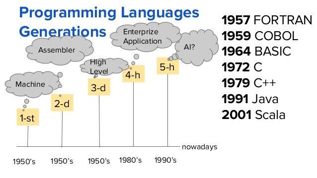 Programming Languages Generations 1-st 1950's nowadays 2-d 3-d 4-h 5-h 1950's 1980's 1990's1950's AI? Machine Assembler En...