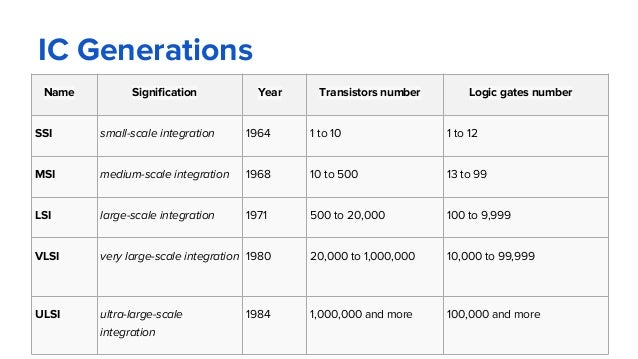 IC Generations Name Signification Year Transistors number Logic gates number SSI small-scale integration 1964 1 to 10 1 to...