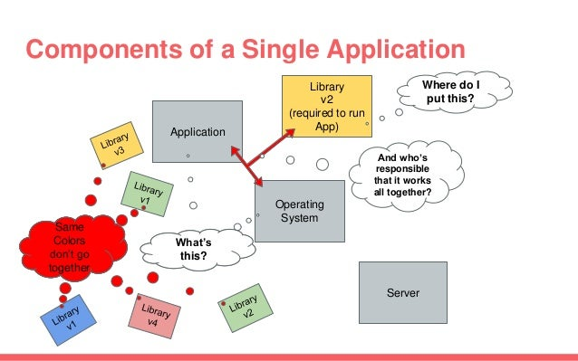 Components of a Single Application Application Server Operating System What's this? Library v2 (required to run App) Where...