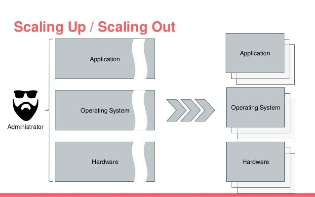 Scaling Up / Scaling Out Application Operating System Hardware Administrator Operating System Application Hardware
