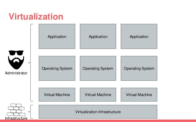 Virtualization Application Operating System Virtual Machine Virtualization Infrastructure Application Operating System Vir...