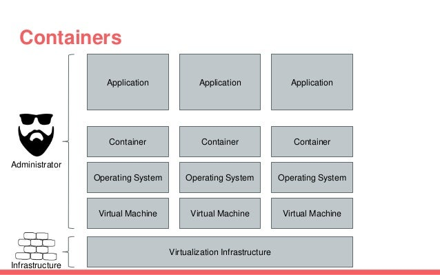 Containers Application Container Virtual Machine Virtualization Infrastructure Application Virtual Machine Application Vir...