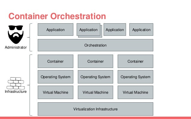 Application Container Orchestration Application Container Virtual Machine Virtualization Infrastructure Virtual MachineVir...