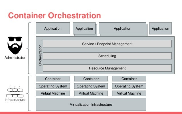 Application Container Orchestration Virtualization Infrastructure Virtual Machine Virtual MachineVirtual Machine Applicati...