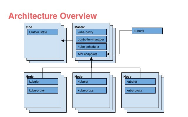 Architecture Overview etcd Cluster State kubectl Master kube-scheduler controller-manager API endpoints kube-proxy Node ku...