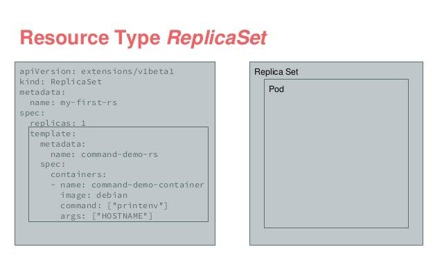 apiVersion: extensions/v1beta1 kind: ReplicaSet metadata: name: my-first-rs spec: replicas: 1 template: metadata: name: co...