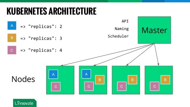 Introduction to containers running dockers using for Architecture kubernetes