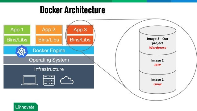 Introduction To Containers Running Dockers Using Kubernetes