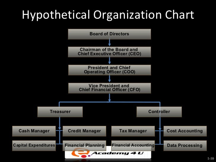 organizational planning verizon Ourth, organizational decision-makers are assumed to be rational and committed to acting in the firm's best interests,  strategic management- chapter one.