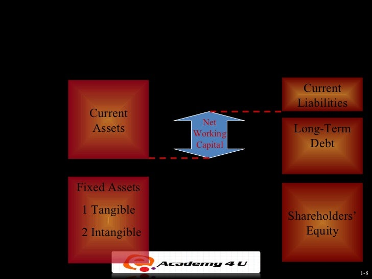 Current asset management and short term financing