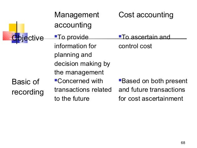 Cost accounting assignment material
