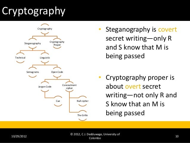 Decrypting cryptography essay