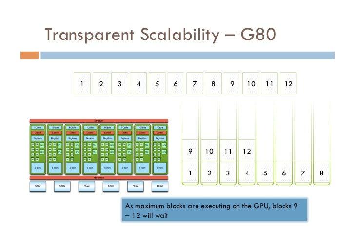 Transparent Scalability – G80    1   2   3      4    5     6     7    8     9    10    11   12                            ...