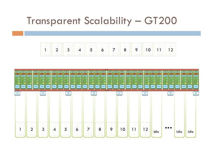 Transparent Scalability – GT200        1   2   3   4   5   6   7    8    9   10     11    121   2   3   4   5   6   7   8 ...