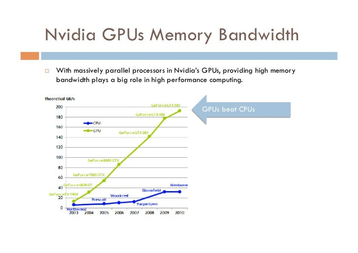 Nvidia GPUs Memory Bandwidth   With massively parallel processors in Nvidia's GPUs, providing high memory     bandwidth ...