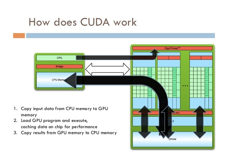 How does CUDA work                                       PCI Bus1. Copy input data from CPU memory to GPU    memory2. Lo...