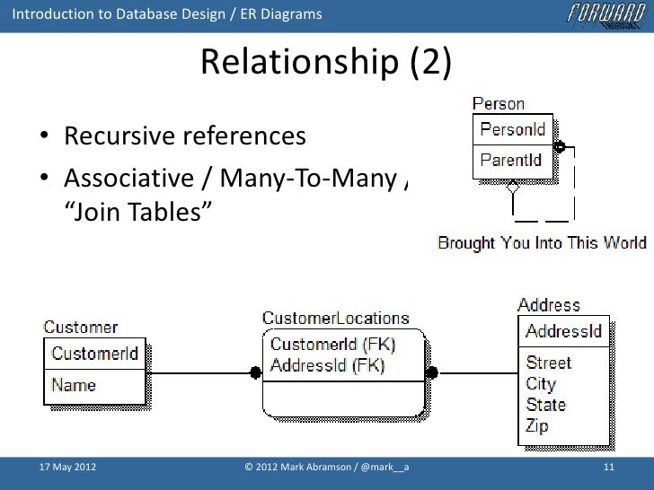 Introduction to database design with idef1x entity relationship er 11 introduction to database design er diagrams ccuart Gallery