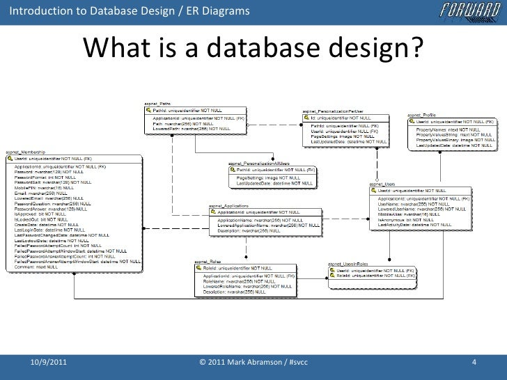 introduction to database design with entity relationship diagrams - Database Design Entity Relationship Diagram