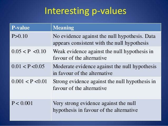 hypothesis of the study meaning