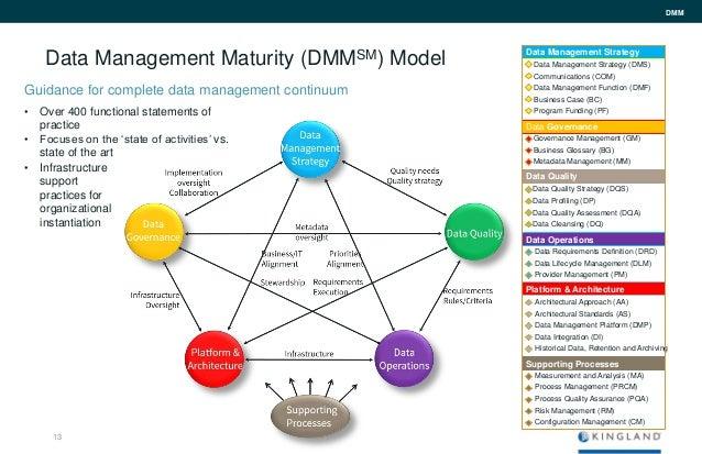 Data maturity model