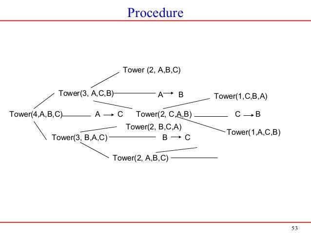 53 Procedure Tower(4,A,B,C) A C Tower(3, A,C,B) Tower(3, B,A,C) A B Tower (2, A,B,C) Tower(2, C,A,B) B C Tower(2, A,B,C) T...