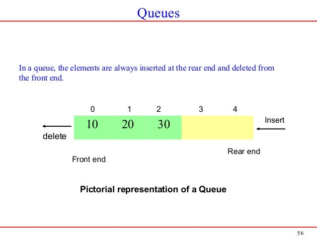 56 Queues In a queue, the elements are always inserted at the rear end and deleted from the front end. 10 20 30 Insert del...