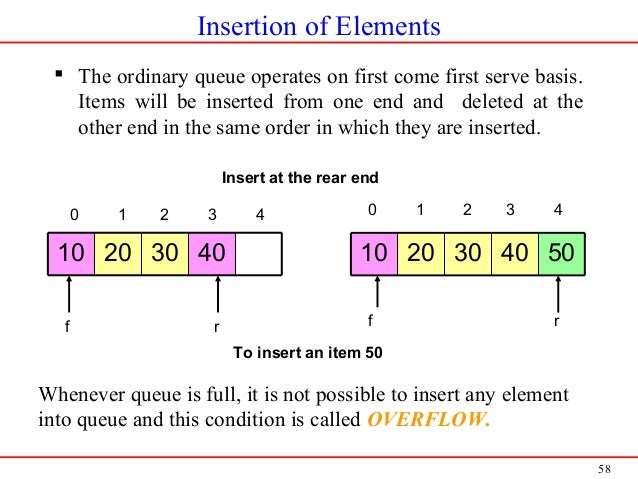 58 Insertion of Elements  The ordinary queue operates on first come first serve basis. Items will be inserted from one en...
