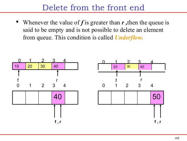 60 Delete from the front end  Whenever the value of f is greater than r ,then the queue is said to be empty and is not po...