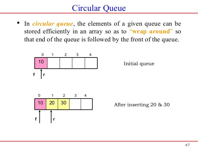 """67 Circular Queue  In circular queue, the elements of a given queue can be stored efficiently in an array so as to """"wrap ..."""