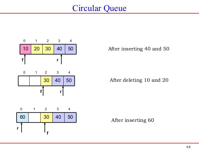 68 Circular Queue 5040302010 0 1 2 3 4 f r After inserting 40 and 50 504030 0 1 2 3 4 f r After deleting 10 and 20 5040306...