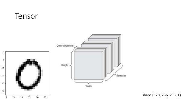 How layers transform data? output = relu(dot(W, input) + b) W- Weight b - Bias