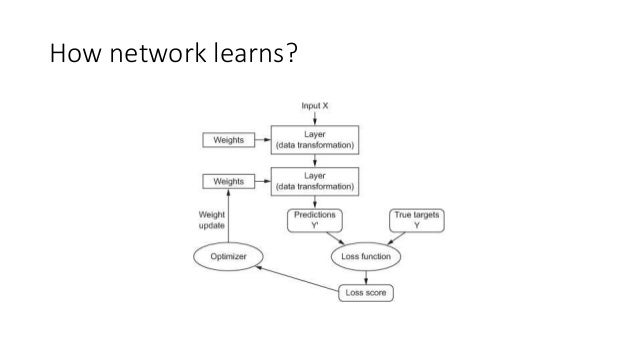 Training Loop • Draw a batch of training samples x and corresponding targets y. • Run the network on x • Compute the loss ...
