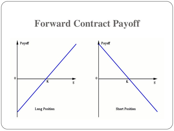 Long Forward Payoff Diagram All Kind Of Wiring Diagrams