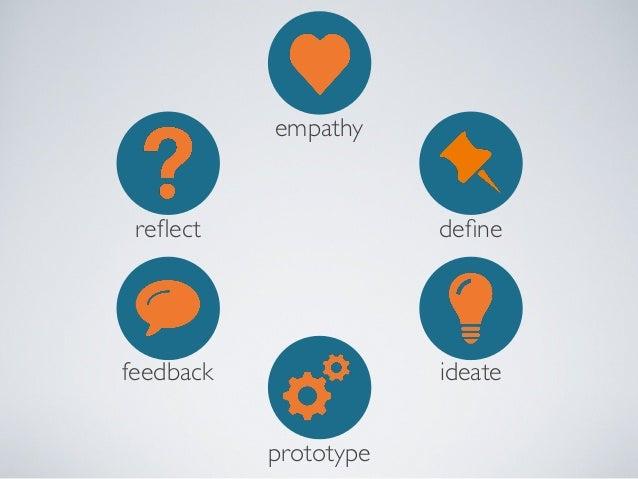 empathy  reflect  ?  WHAT NEXT  feedback  define  ideate prototype