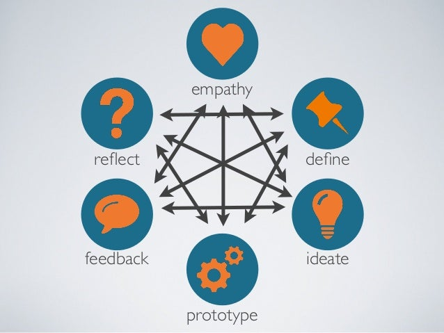 """Nueva's I-Lab RESEARCH/ """"DEEP DIVE""""  COLLABORATE  ?  FOCUS  WHAT NEXT PROTOTYPING CYCLE  MAKE INFORMED DECISIONS  GENERATE..."""