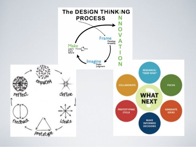 Making Design Process Your Own:  Visualizations and Variations  from http://www.k12lab.org/?p=54