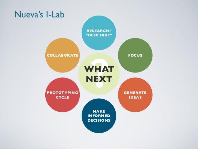 Walkthrough: Using Design Thinking in the classroom