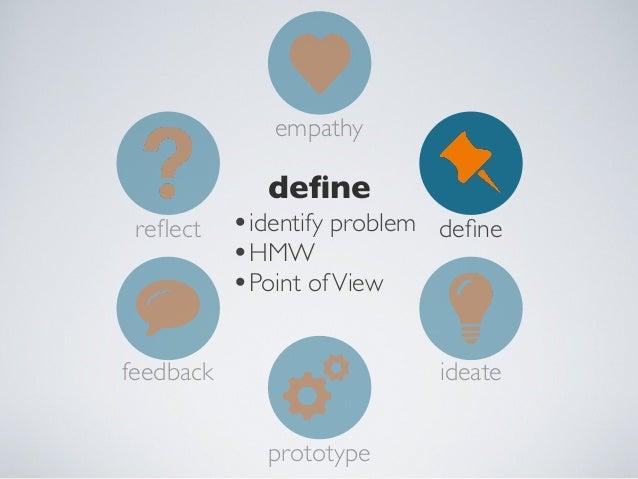 empathy  feedback reflect  define •test •leads to improving prototype  feedback  ideate prototype