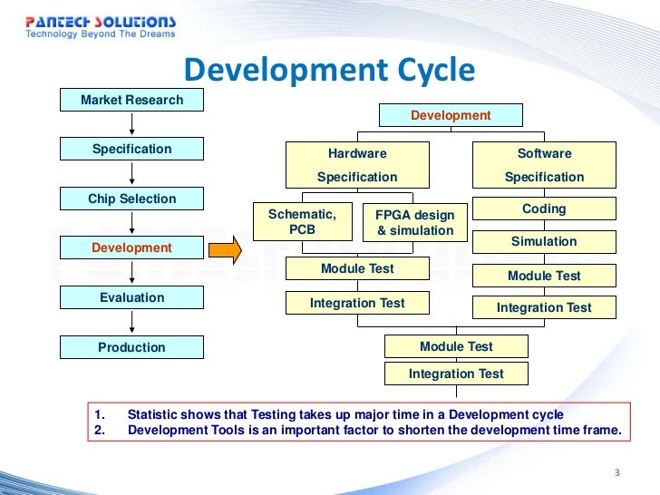 Embedded systemIntroduction to development cycle and development to