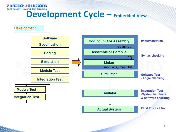 an introduction to the system development cycle Systems development life cycle the following is a fairly extensive outline of the system development life cycle  as close to new systems introduction.