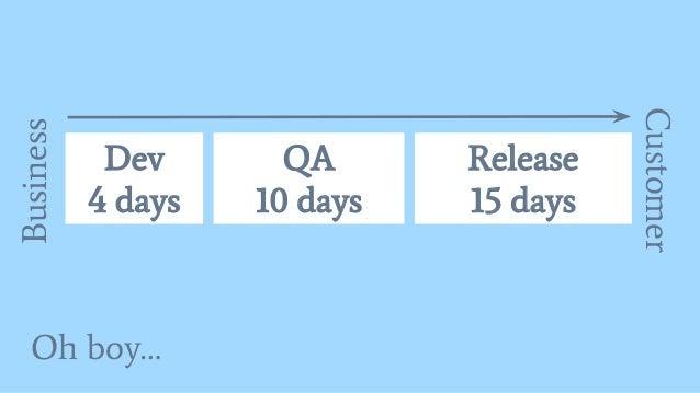 Oh boy… Dev 4 days QA 10 days Business Release 15 days Customer