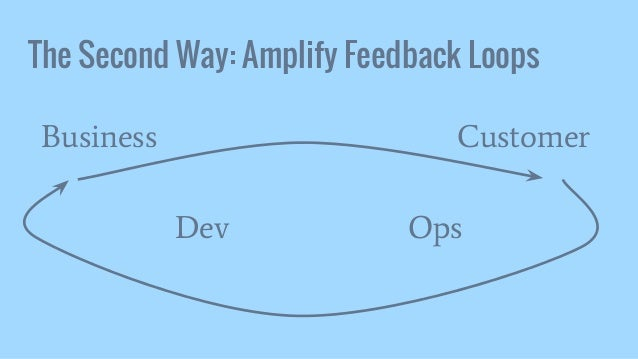 The Second Way: Amplify Feedback Loops Dev Ops Business Customer