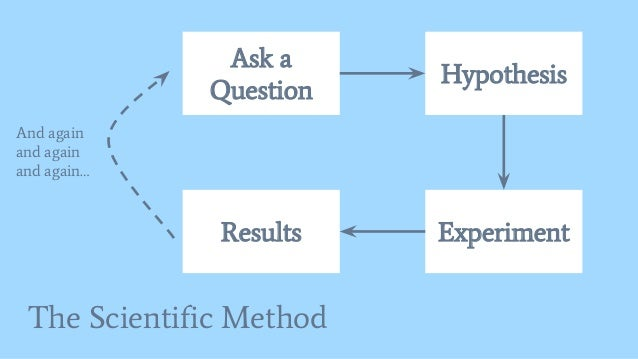 The Scientific Method Ask a Question Hypothesis ExperimentResults And again and again and again…