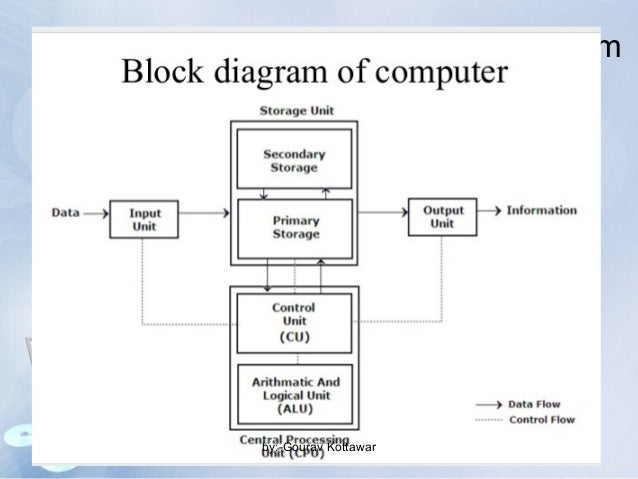 introduction to digital computer, Wiring block